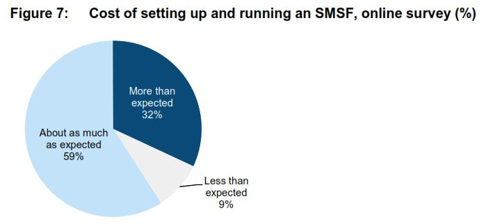 Costs of setting up an running an SMSF ASIC