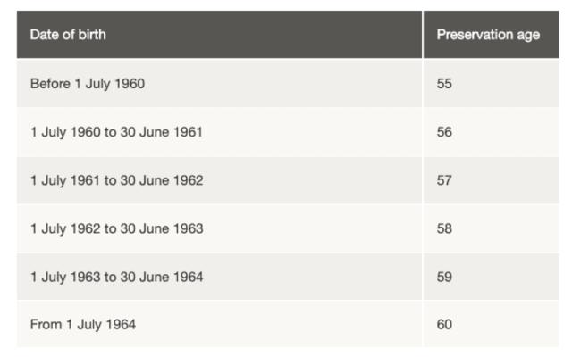 Superannuation preservation age table