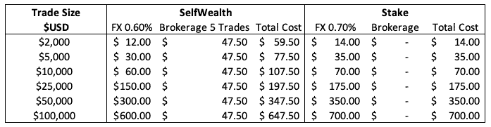 Stake $0 brokerage versus $9.50 SelfWealth US stocks